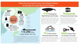 TransCanada's Revised Energy East Application More Than Doubles Number of Oil Tankers in Bay of Fundy and along U.S. East Coast