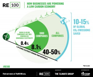 Projected carbon dioxide emission reductions from corporations making the switch over to renewables.