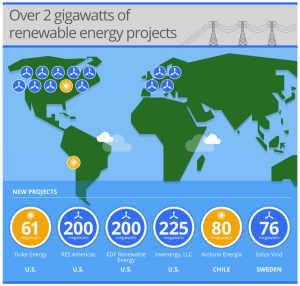 supported renewable energy projects by google 2
